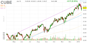 tyson foods projected revenues current assets and Equities analysts expect that tyson foods, inc (nyse:tsn) will announce $1015 billion in sales for the current fiscal quarter, according to zacksthree analysts have issued estimates for tyson foods' earnings, with the highest sales estimate coming in at $1025 billion and the lowest estimate coming in at $1006 billion.